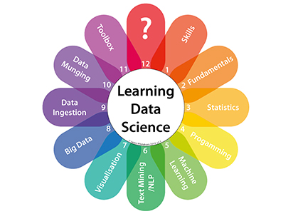 Data science matchmaking