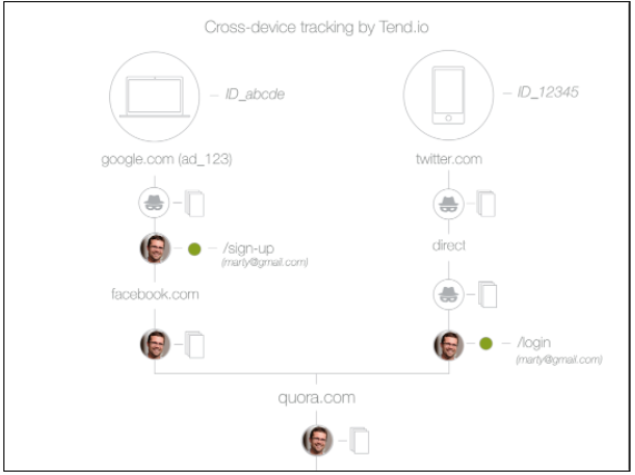 Deterministic Cross-Device Tracking Analytics