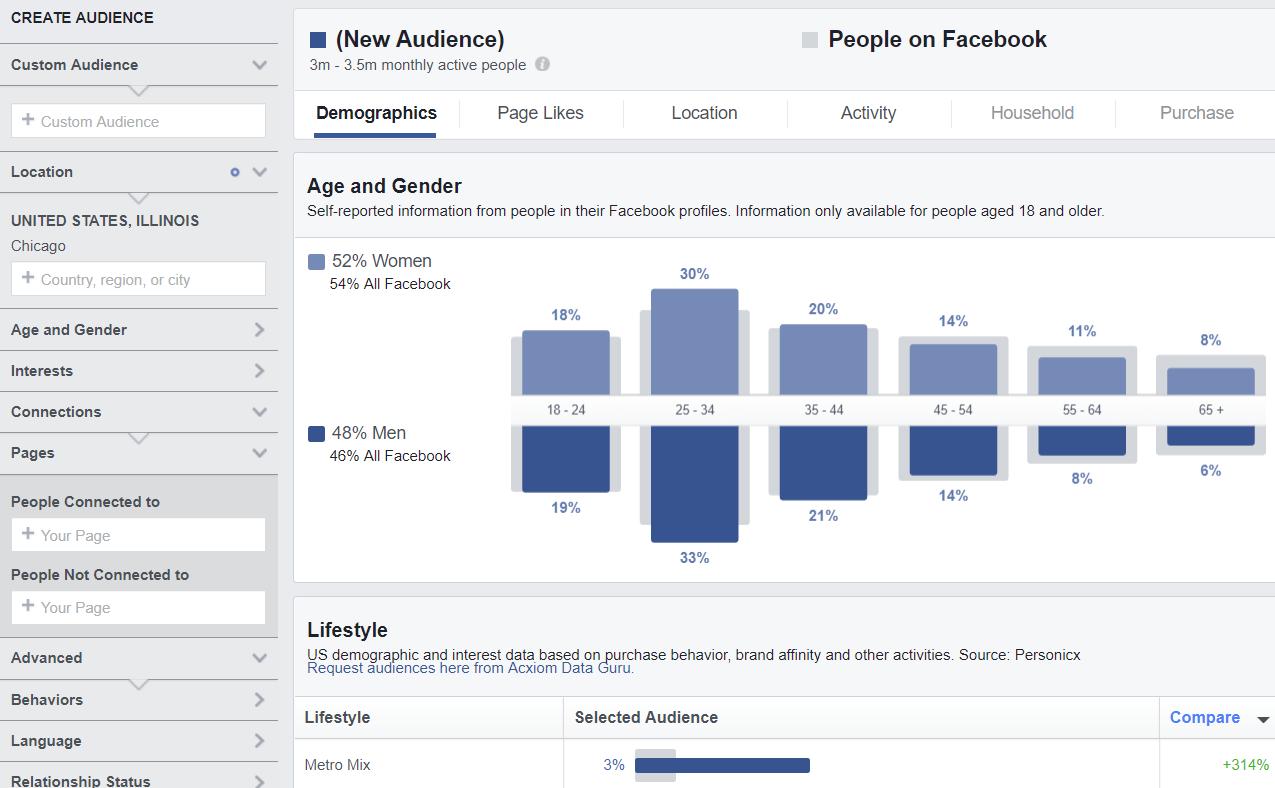 Market Segmentation Using Facebook Ads